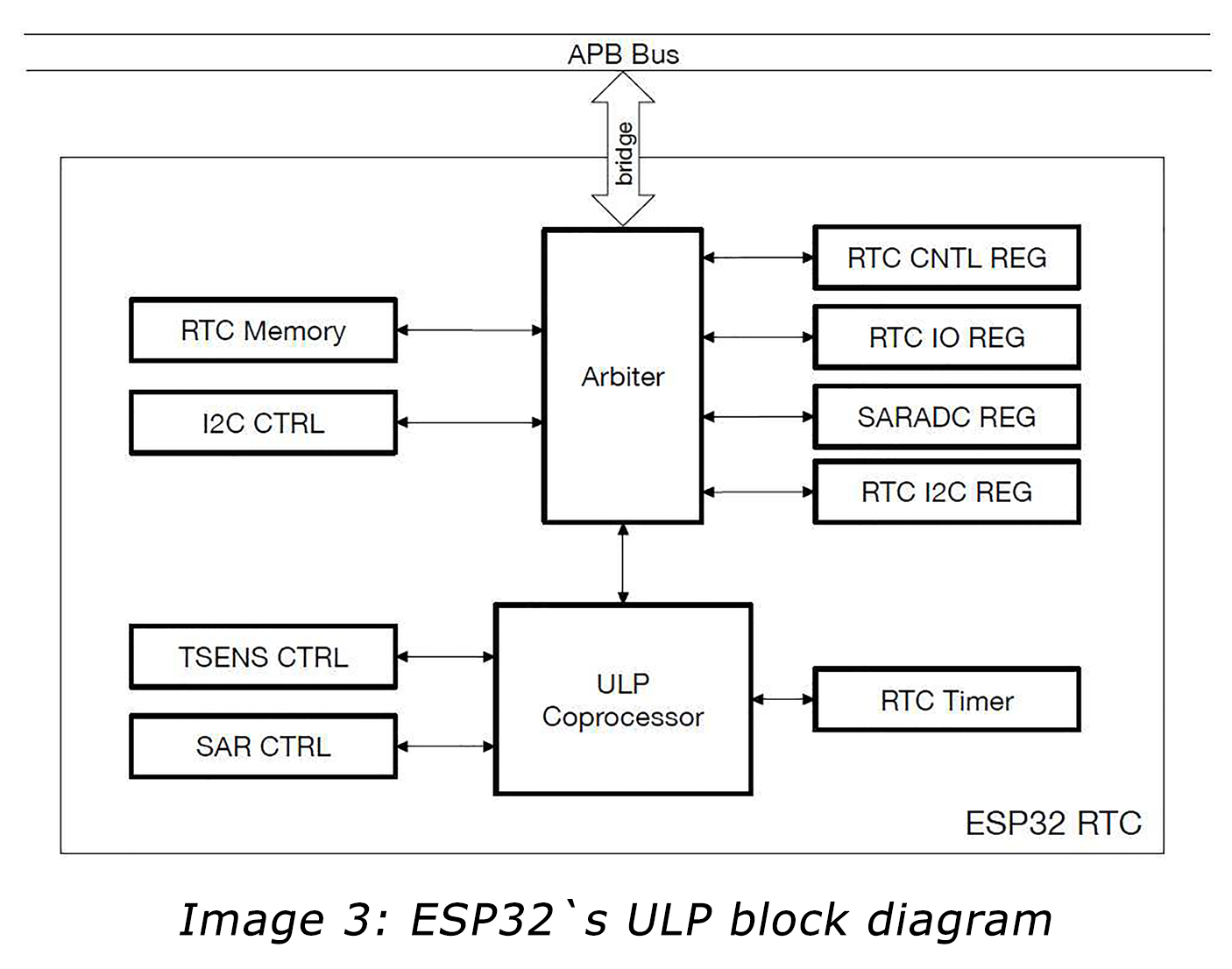 ESP32`s Ultra-Low-Power Management | Macnica Europe GmbH